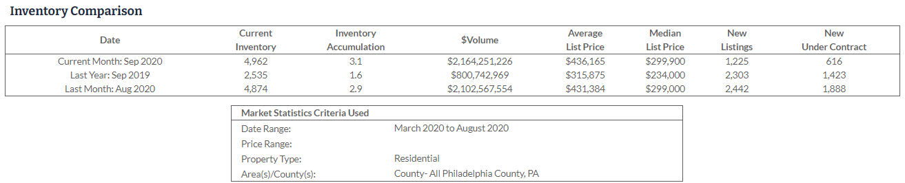 Philly real estate report