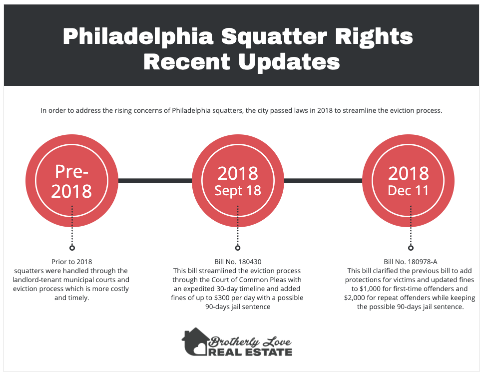 Philadelphia squatters rights recent update